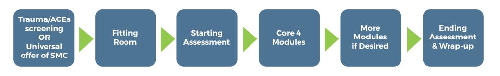 Client Flow Diagram